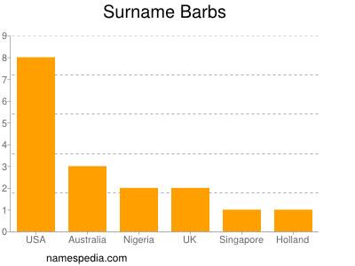 Surname Barbs