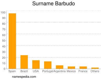 Surname Barbudo