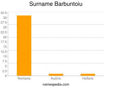 Surname Barbuntoiu