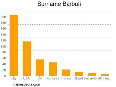 Surname Barbuti