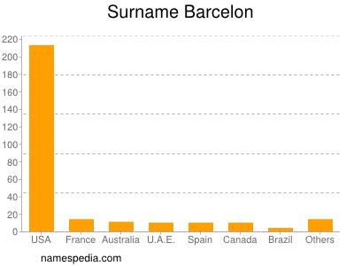 Familiennamen Barcelon