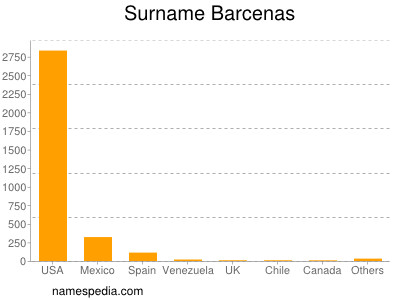 Surname Barcenas