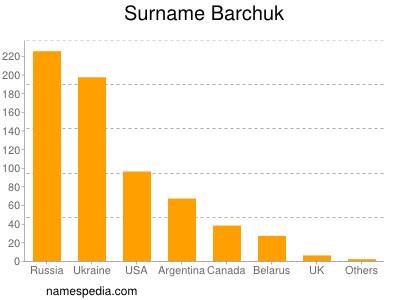 Familiennamen Barchuk