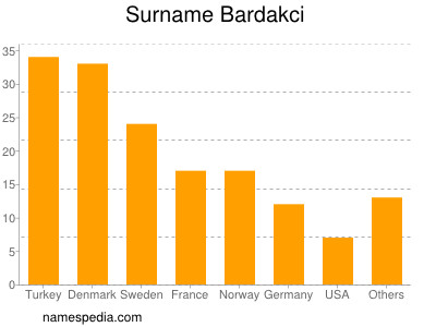 Familiennamen Bardakci