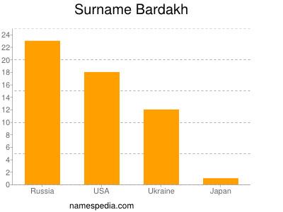 Familiennamen Bardakh