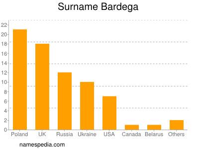 Surname Bardega