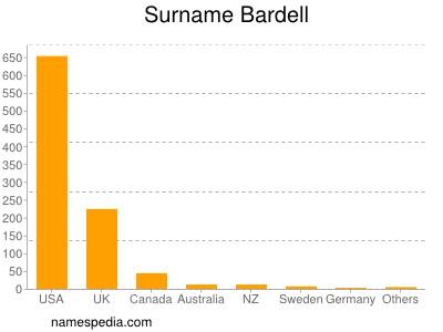 Surname Bardell