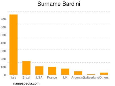 Surname Bardini