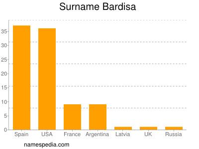Surname Bardisa