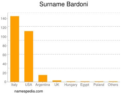 Surname Bardoni