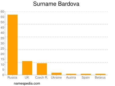 Surname Bardova