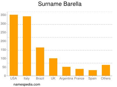 Surname Barella