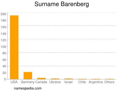 Surname Barenberg