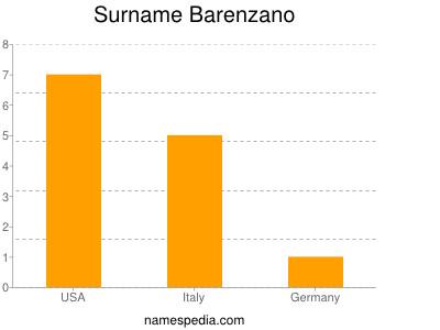 Surname Barenzano