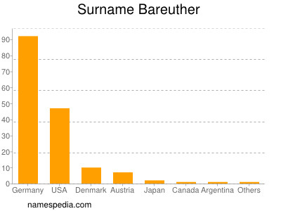 Surname Bareuther