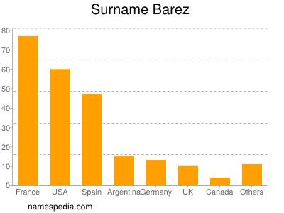 Surname Barez