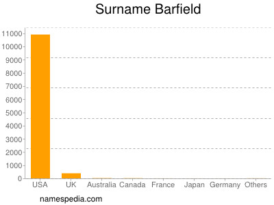 Surname Barfield