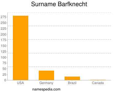 Surname Barfknecht