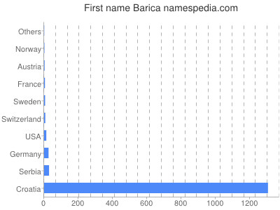 Given name Barica