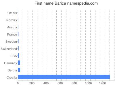Given name Barica