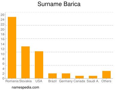 Surname Barica