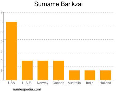 Surname Barikzai