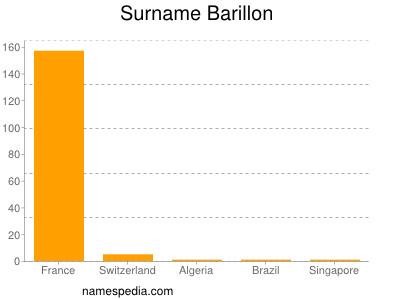 Surname Barillon