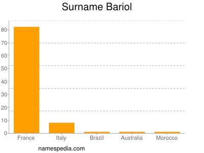Surname Bariol