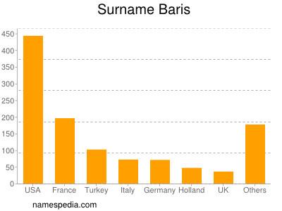 Surname Baris