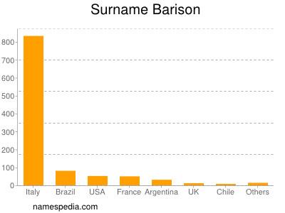 Surname Barison