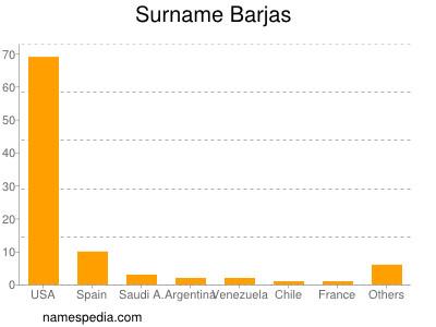 Familiennamen Barjas