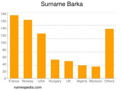 Surname Barka