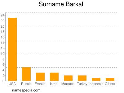 Surname Barkal