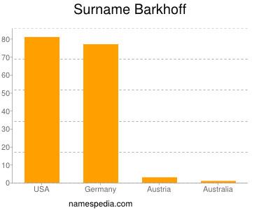 Surname Barkhoff