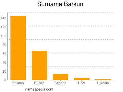 Surname Barkun