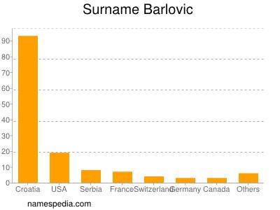 Surname Barlovic