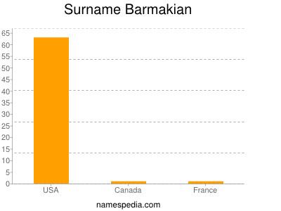 Familiennamen Barmakian
