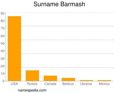 Surname Barmash