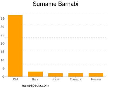 Surname Barnabi