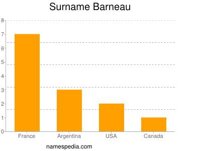 Surname Barneau