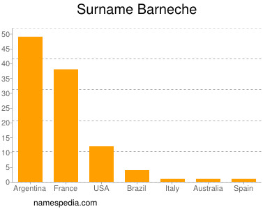 Surname Barneche
