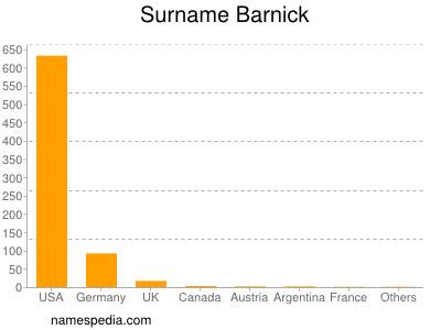 Surname Barnick