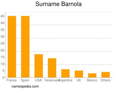 Familiennamen Barnola