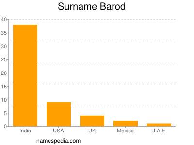 Surname Barod