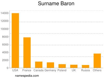 Surname Baron