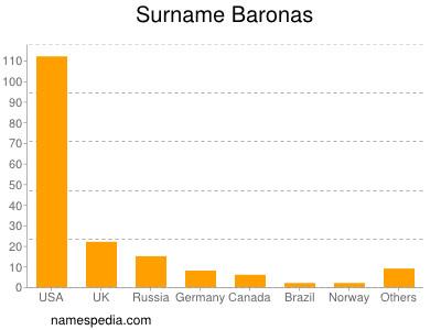 Surname Baronas