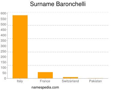 Surname Baronchelli