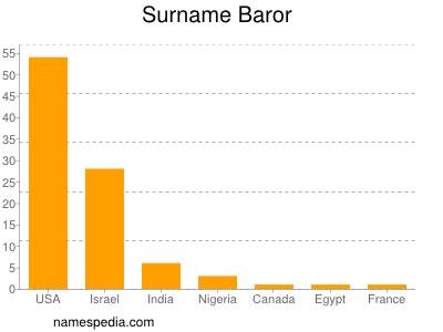 Surname Baror