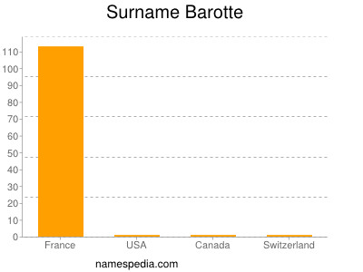 Surname Barotte