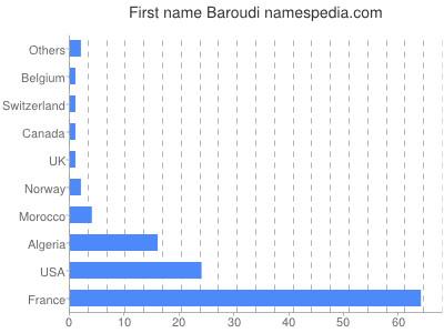 Given name Baroudi
